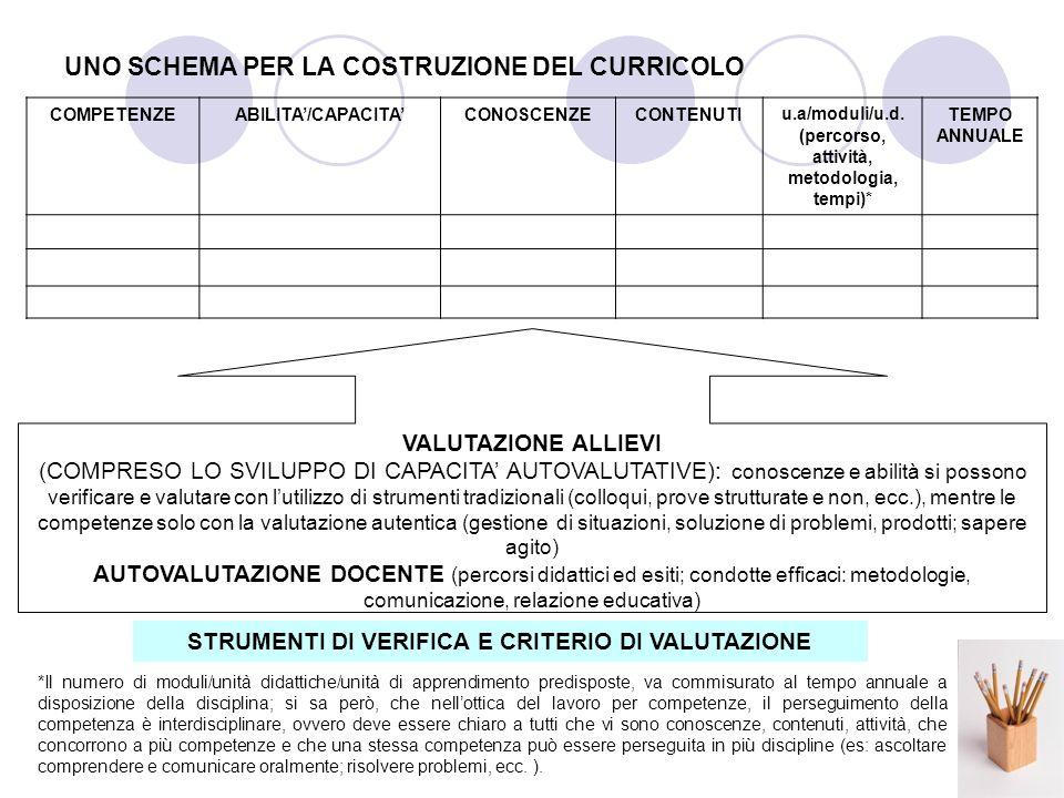 UNO SCHEMA PER LA COSTRUZIONE DEL CURRICOLO COMPETENZEABILITA/CAPACITACONOSCENZECONTENUTIu.a/moduli/u.d.