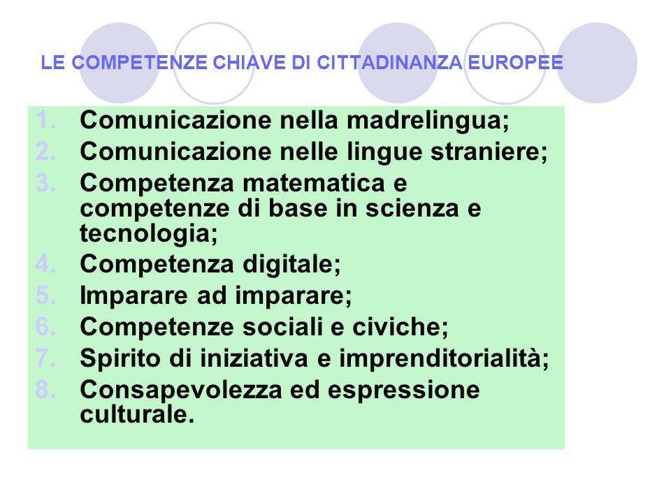 LE COMPETENZE CHIAVE DI CITTADINANZA EUROPEE 1.Comunicazione nella madrelingua; 2.Comunicazione nelle lingue straniere; 3.Competenza matematica e competenze di base in scienza e tecnologia; 4.Competenza digitale; 5.Imparare ad imparare; 6.Competenze sociali e civiche; 7.Spirito di iniziativa e imprenditorialità; 8.Consapevolezza ed espressione culturale.
