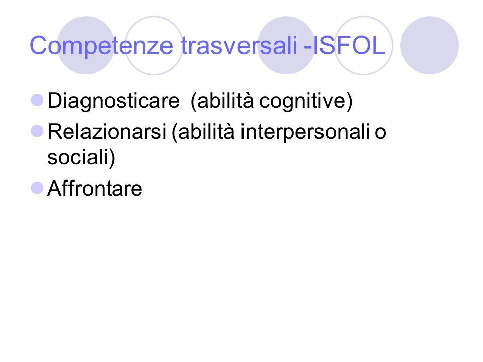 Competenze trasversali -ISFOL Diagnosticare (abilità cognitive) Relazionarsi (abilità interpersonali o sociali) Affrontare