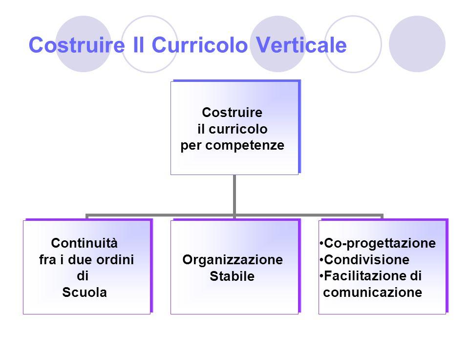 Costruire Il Curricolo Verticale Costruire il curricolo per competenze Continuità fra i due ordini di Scuola Organizzazione Stabile Co-progettazione Condivisione Facilitazione di comunicazione