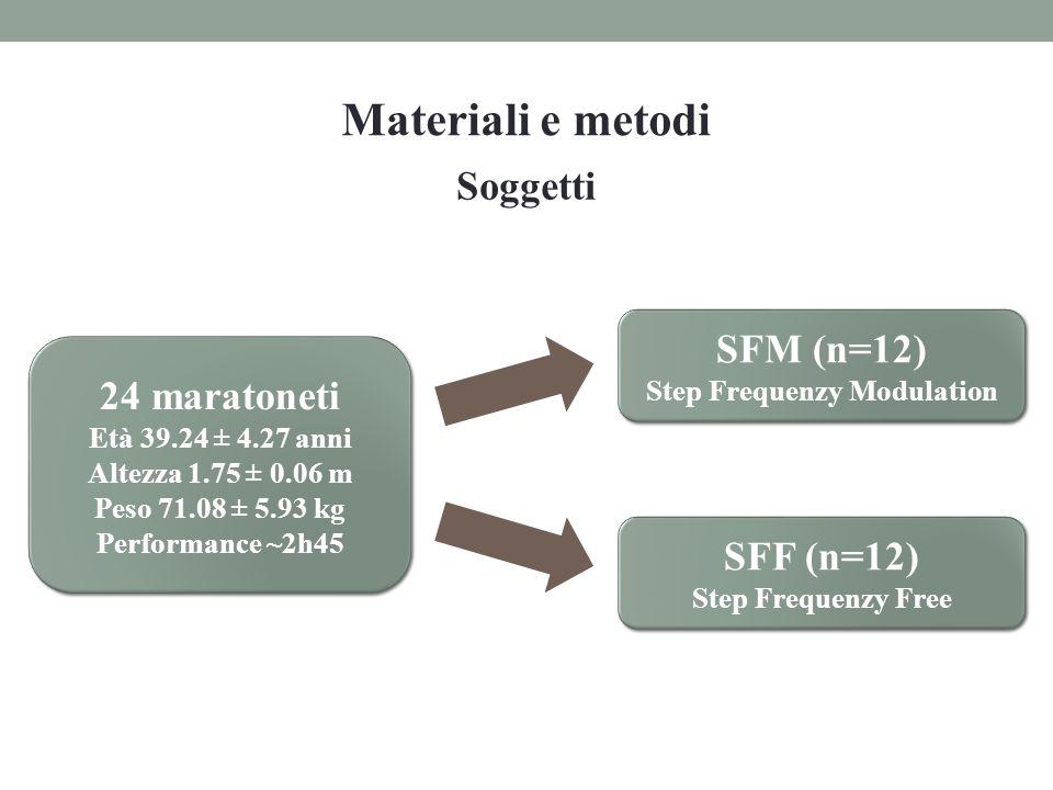 Materiali e metodi 24 maratoneti Età 39.24 ± 4.27 anni Altezza 1.75 ± 0.06 m Peso 71.08 ± 5.93 kg Performance ~2h45 24 maratoneti Età 39.24 ± 4.27 ann