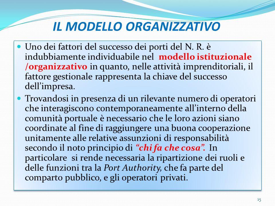 IL MODELLO ORGANIZZATIVO Uno dei fattori del successo dei porti del N.