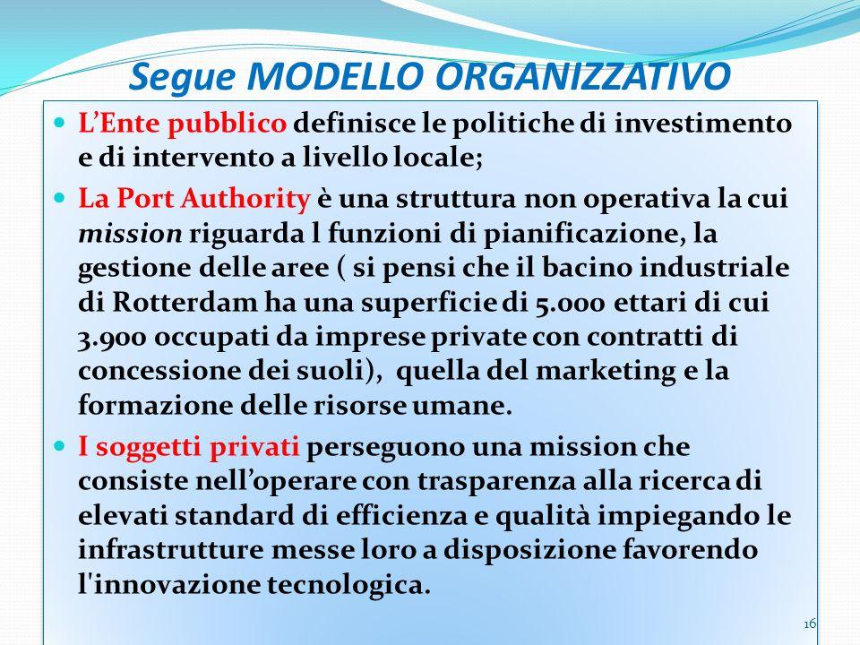 Segue MODELLO ORGANIZZATIVO LEnte pubblico definisce le politiche di investimento e di intervento a livello locale; La Port Authority è una struttura