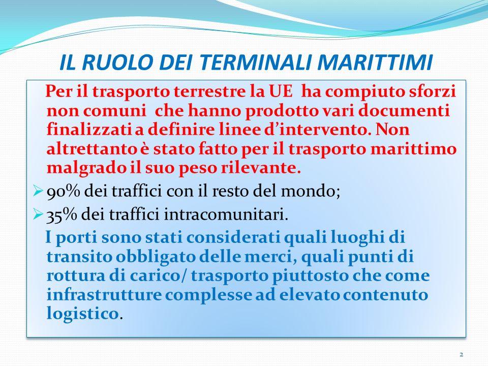 IL RUOLO DEI TERMINALI MARITTIMI Per il trasporto terrestre la UE ha compiuto sforzi non comuni che hanno prodotto vari documenti finalizzati a definire linee dintervento.