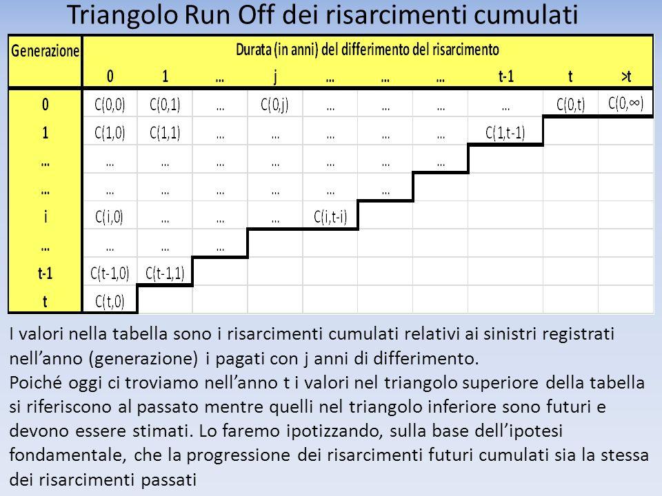 Triangolo Run Off dei risarcimenti cumulati I valori nella tabella sono i risarcimenti cumulati relativi ai sinistri registrati nellanno (generazione)