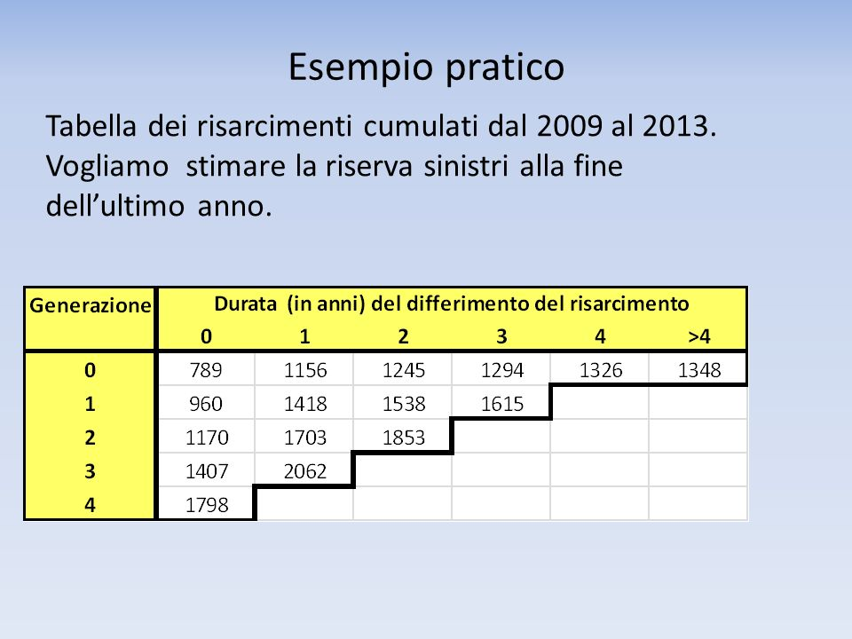 Esempio pratico Tabella dei risarcimenti cumulati dal 2009 al 2013. Vogliamo stimare la riserva sinistri alla fine dellultimo anno.