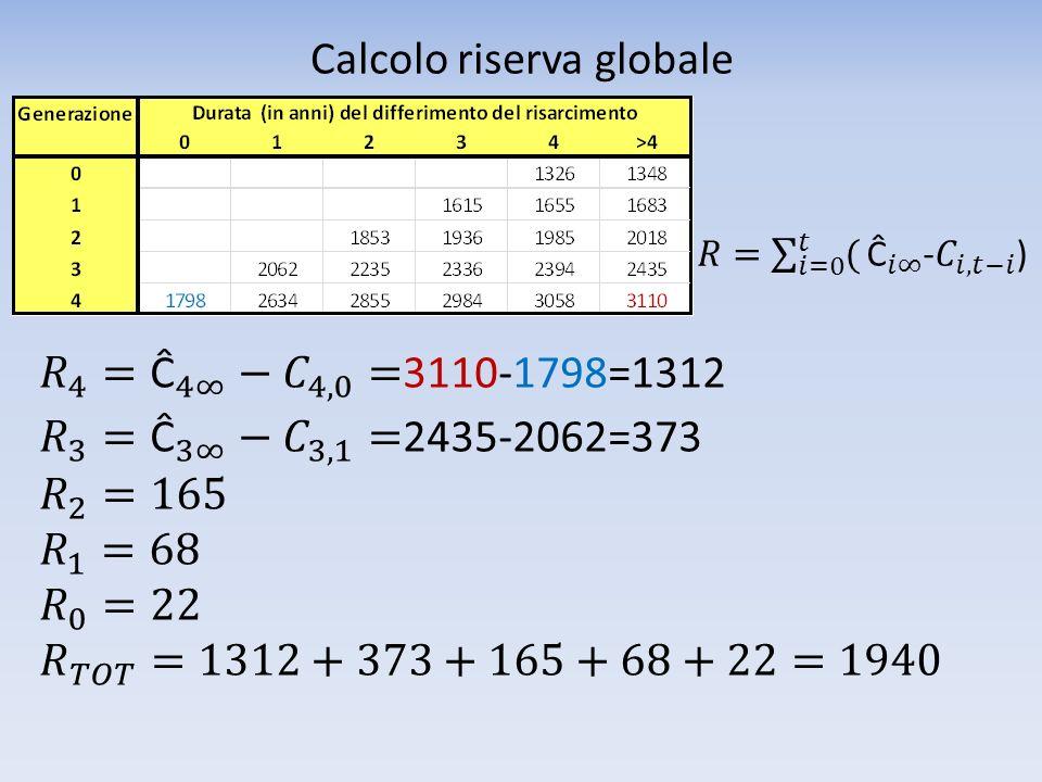 Calcolo riserva globale