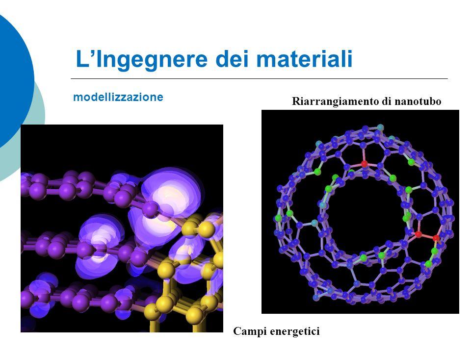 LIngegnere dei materiali modellizzazione Riarrangiamento di nanotubo Campi energetici