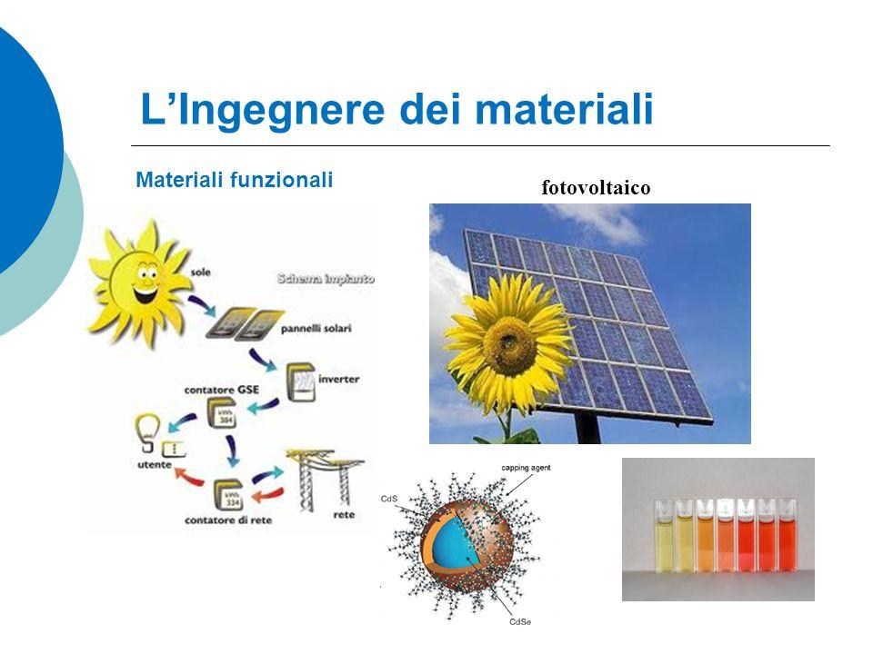 LIngegnere dei materiali Materiali funzionali fotovoltaico