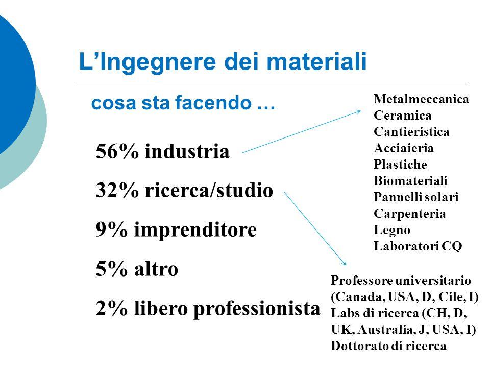 cosa sta facendo … 56% industria 32% ricerca/studio 9% imprenditore 5% altro 2% libero professionista Metalmeccanica Ceramica Cantieristica Acciaieria