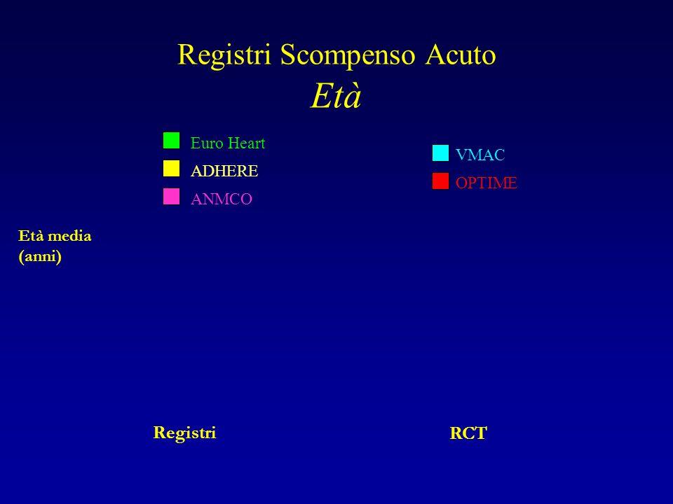 Registri Scompenso Acuto Età Età media (anni) Registri RCT Euro Heart ADHERE ANMCO VMAC OPTIME
