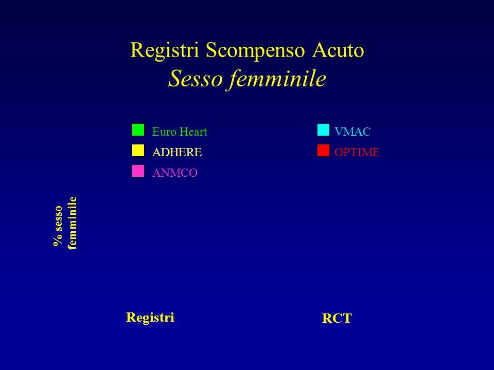 Registri Scompenso Acuto Sesso femminile Registri RCT % sesso femminile Euro Heart ADHERE ANMCO VMAC OPTIME