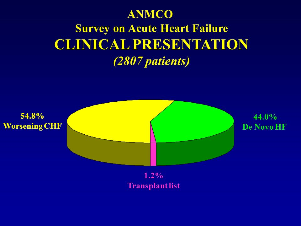 ANMCO Survey on Acute Heart Failure CLINICAL PRESENTATION (2807 patients) 44.0% De Novo HF 54.8% Worsening CHF 1.2% Transplant list