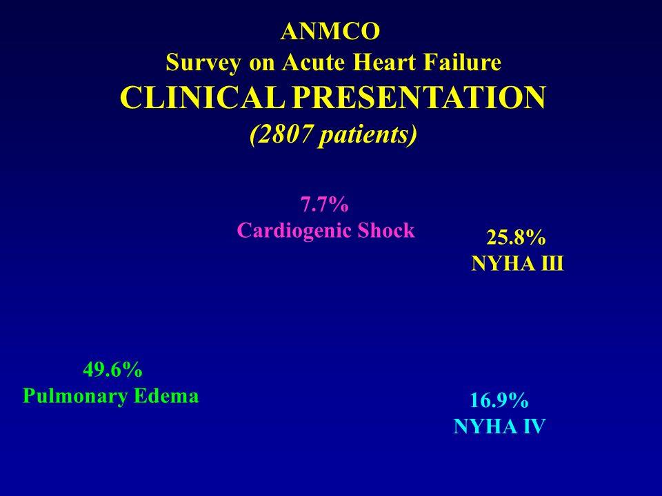 ANMCO Survey on Acute Heart Failure CLINICAL PRESENTATION (2807 patients) 25.8% NYHA III 16.9% NYHA IV 49.6% Pulmonary Edema 7.7% Cardiogenic Shock