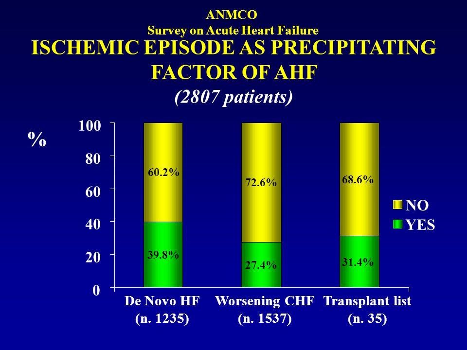 ISCHEMIC EPISODE AS PRECIPITATING FACTOR OF AHF (2807 patients) De Novo HF (n. 1235) Worsening CHF (n. 1537) Transplant list (n. 35) YES NO 39.8% 27.4
