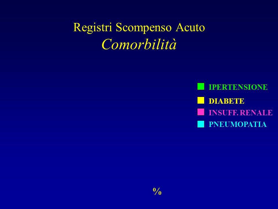 Registri Scompenso Acuto Comorbilità % IPERTENSIONE DIABETE INSUFF. RENALE PNEUMOPATIA