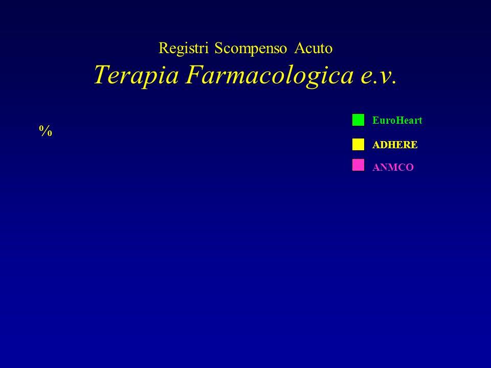 Registri Scompenso Acuto Terapia Farmacologica e.v. % EuroHeart ADHERE ANMCO