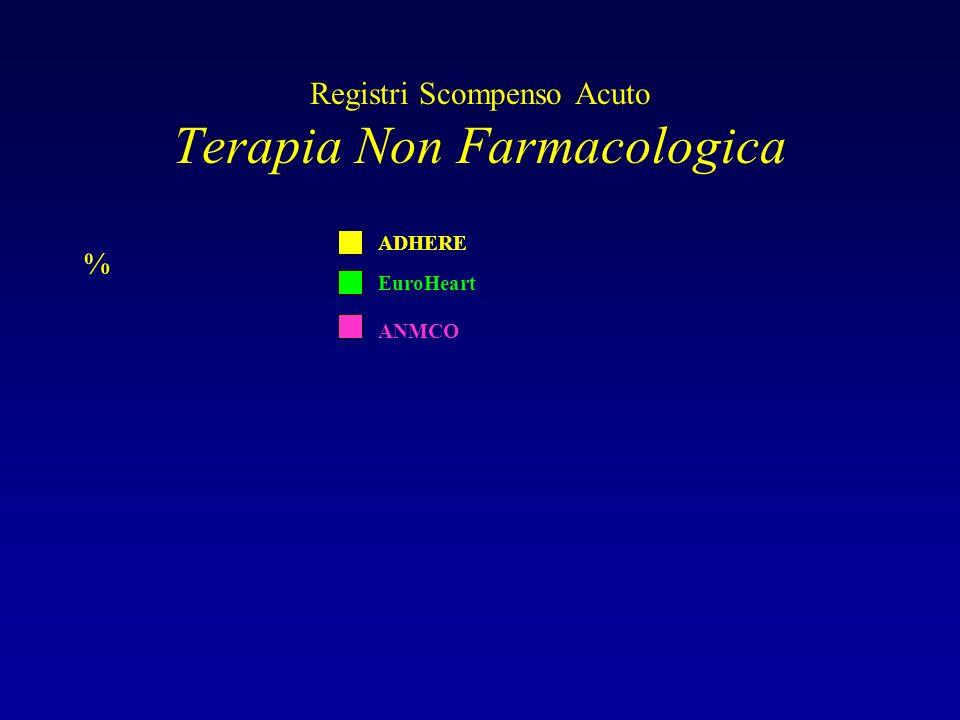 Registri Scompenso Acuto Terapia Non Farmacologica % EuroHeart ADHERE ANMCO