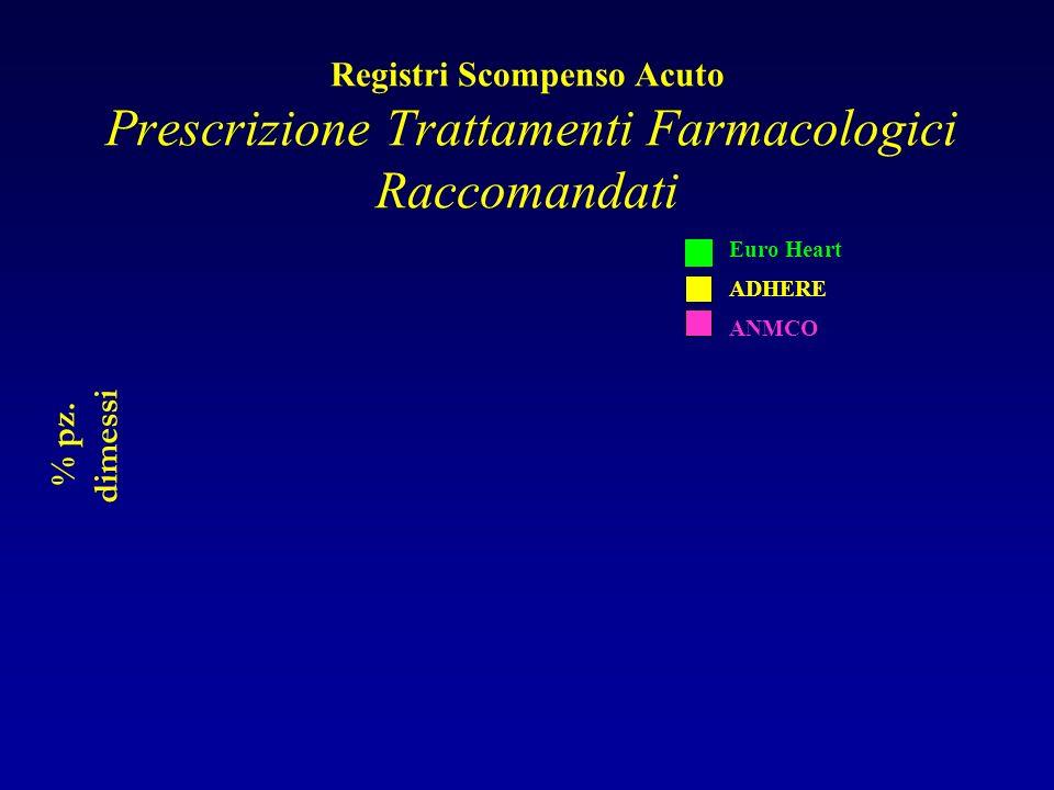 Registri Scompenso Acuto Prescrizione Trattamenti Farmacologici Raccomandati % pz. dimessi ADHERE ANMCO Euro Heart