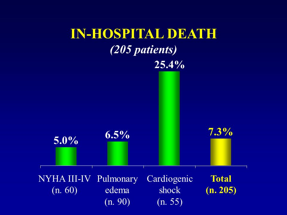 IN-HOSPITAL DEATH (205 patients) 5.0% 6.5% 25.4% 7.3% NYHA III-IV (n. 60) Pulmonary edema (n. 90) Cardiogenic shock (n. 55) Total (n. 205)