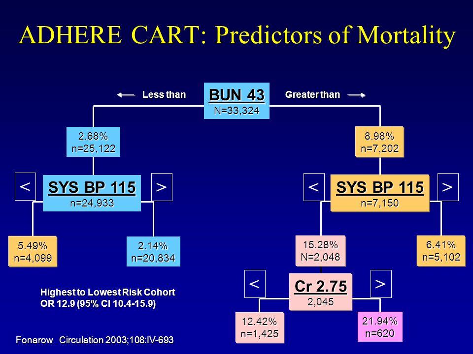 ADHERE CART: Predictors of Mortality SYS BP 115 n=24,933 n=7,150 6.41%n=5,10215.28%N=2,048 21.94%n=620 12.42%n=1,425 5.49%n=4,099 2.14%n=20,834 BUN 43