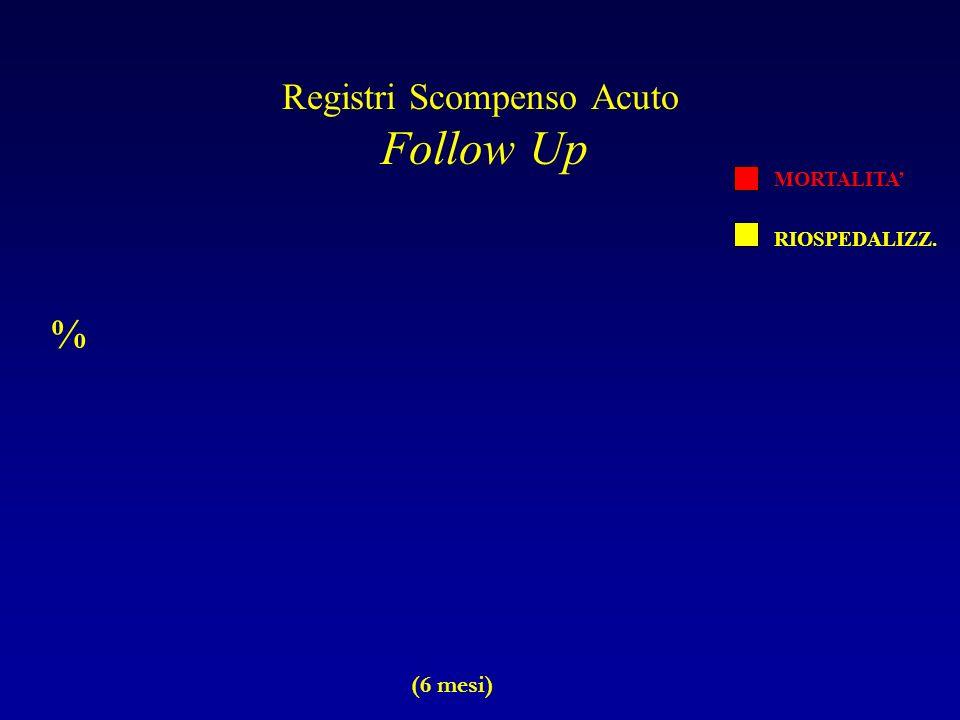 Registri Scompenso Acuto Follow Up % (6 mesi) MORTALITA RIOSPEDALIZZ.