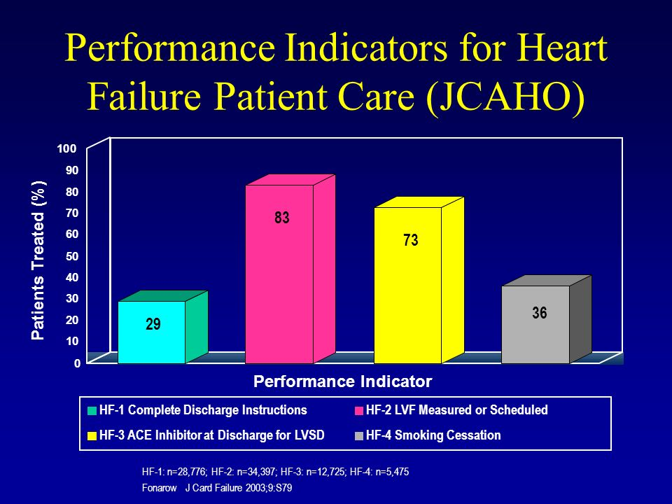 Performance Indicators for Heart Failure Patient Care (JCAHO) HF-1: n=28,776; HF-2: n=34,397; HF-3: n=12,725; HF-4: n=5,475 Fonarow J Card Failure 200