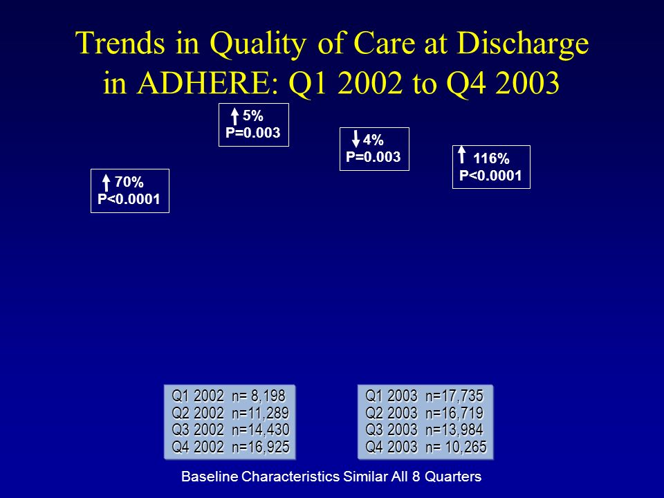 Trends in Quality of Care at Discharge in ADHERE: Q1 2002 to Q4 2003 Q1 2002 n= 8,198 Q2 2002 n=11,289 Q3 2002 n=14,430 Q4 2002 n=16,925 Q1 2003 n=17,