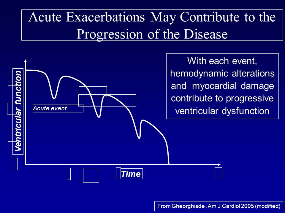 Acute Exacerbations May Contribute to the Progression of the Disease Time Ventricular function Acute event With each event, hemodynamic alterations an
