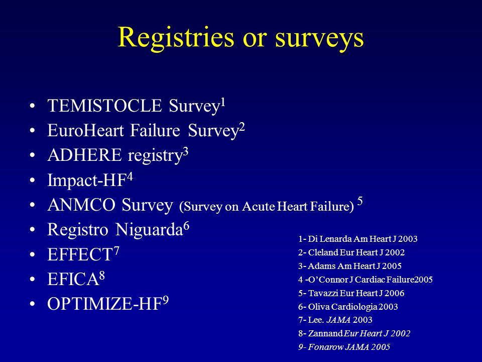 Registries or surveys TEMISTOCLE Survey 1 EuroHeart Failure Survey II 2 ADHERE registry 3 Impact-HF 4 ANMCO Survey (Survey on Acute Heart Failure) 5 Registro Niguarda 6 EFFECT 7 EFICA 8 OPTIMIZE-HF 9 1- Di Lenarda Am Heart J 2003 2- Cleland Eur Heart J 2002 3- Adams Am Heart J 2005 4 -OConnor J Cardiac Failure2005 5- Tavazzi Eur Heart J 2006 6- Oliva Cardiologia 2003 7- Lee.