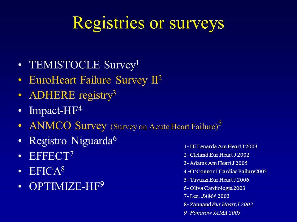Registries or surveys TEMISTOCLE Survey 1 EuroHeart Failure Survey II 2 ADHERE registry 3 Impact-HF 4 ANMCO Survey (Survey on Acute Heart Failure) 5 R