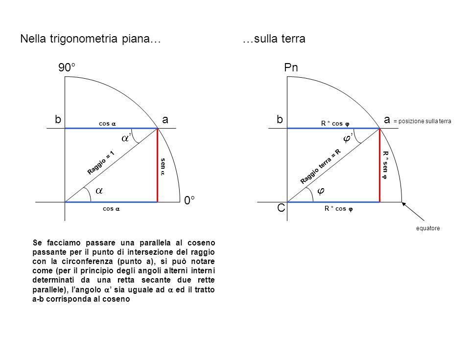 Raggio = 1 cos sen Nella trigonometria piana… Se facciamo passare una parallela al coseno passante per il punto di intersezione del raggio con la circ