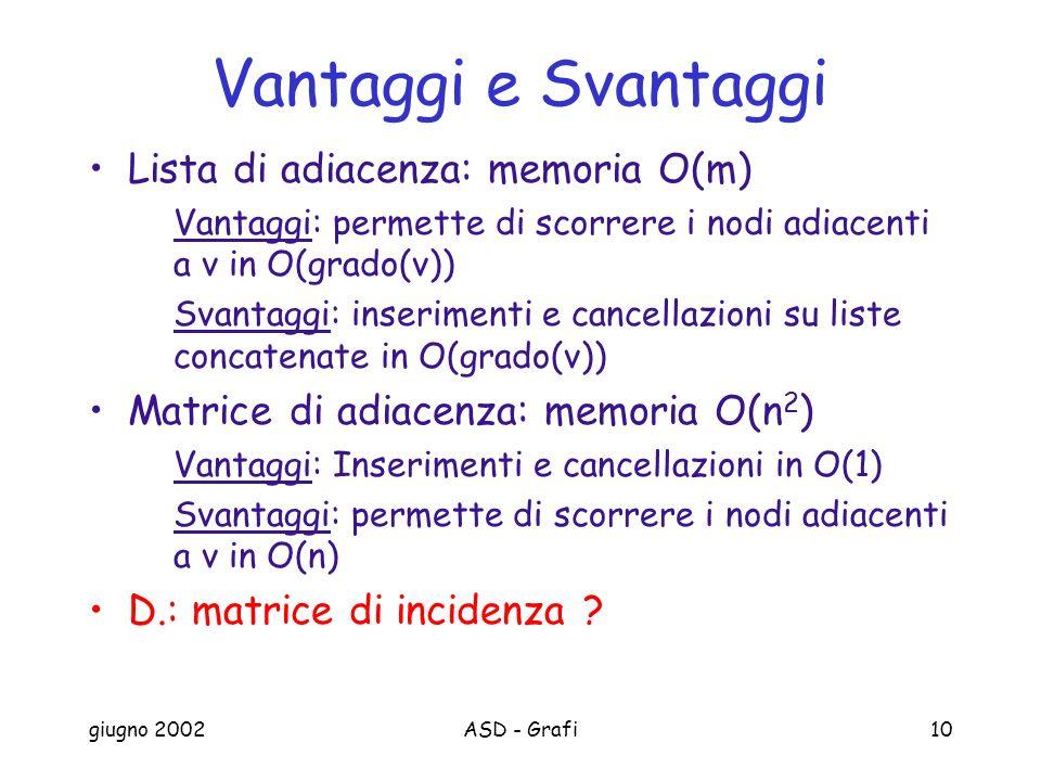 giugno 2002ASD - Grafi10 Vantaggi e Svantaggi Lista di adiacenza: memoria O(m) Vantaggi: permette di scorrere i nodi adiacenti a v in O(grado(v)) Svantaggi: inserimenti e cancellazioni su liste concatenate in O(grado(v)) Matrice di adiacenza: memoria O(n 2 ) Vantaggi: Inserimenti e cancellazioni in O(1) Svantaggi: permette di scorrere i nodi adiacenti a v in O(n) D.: matrice di incidenza ?