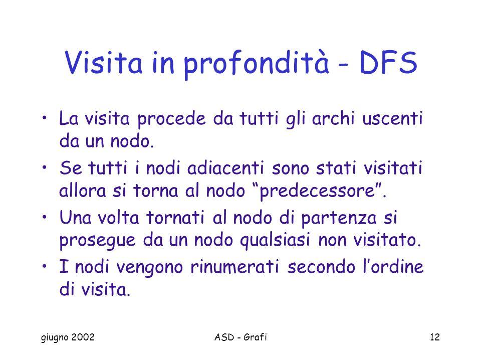 giugno 2002ASD - Grafi12 Visita in profondità - DFS La visita procede da tutti gli archi uscenti da un nodo.
