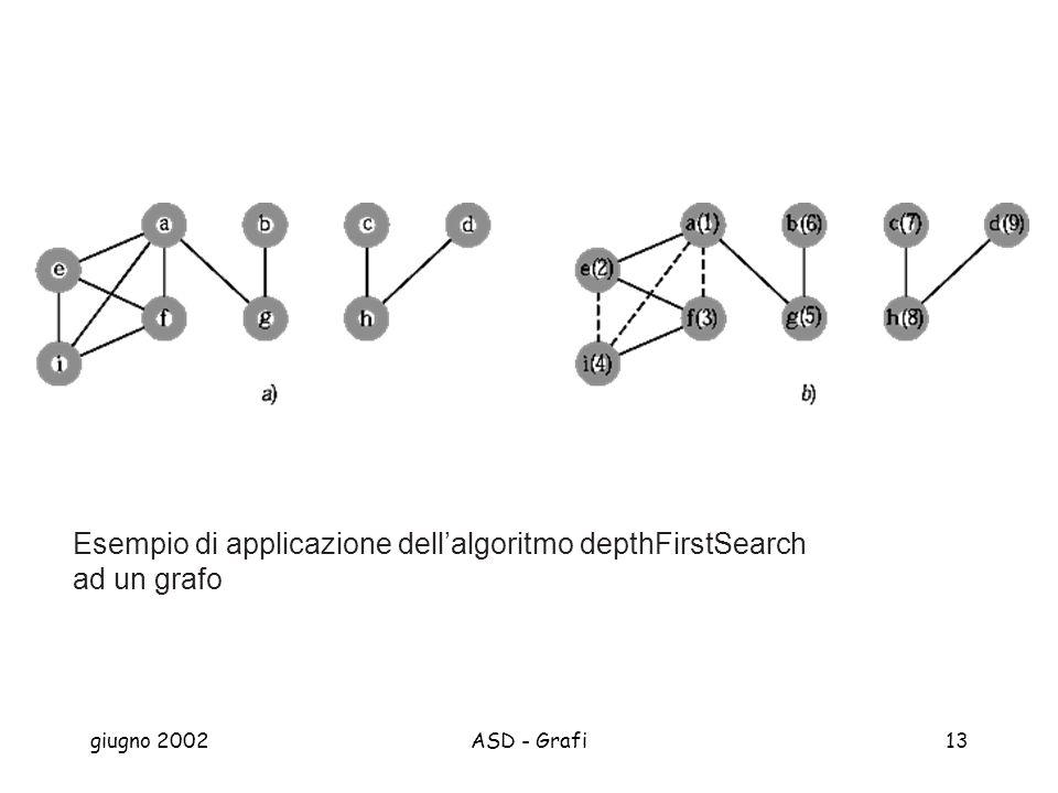 giugno 2002ASD - Grafi13 Esempio di applicazione dellalgoritmo depthFirstSearch ad un grafo