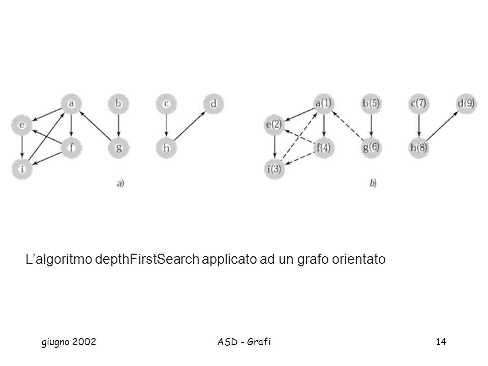 giugno 2002ASD - Grafi14 Lalgoritmo depthFirstSearch applicato ad un grafo orientato