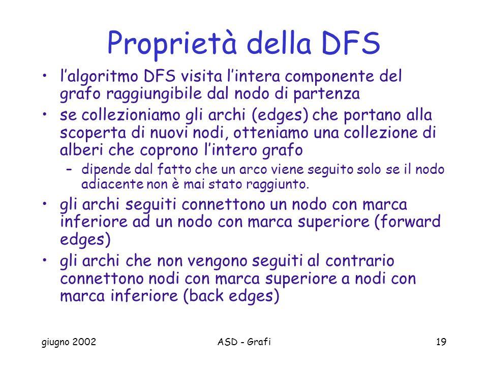 giugno 2002ASD - Grafi19 Proprietà della DFS lalgoritmo DFS visita lintera componente del grafo raggiungibile dal nodo di partenza se collezioniamo gli archi (edges) che portano alla scoperta di nuovi nodi, otteniamo una collezione di alberi che coprono lintero grafo –dipende dal fatto che un arco viene seguito solo se il nodo adiacente non è mai stato raggiunto.