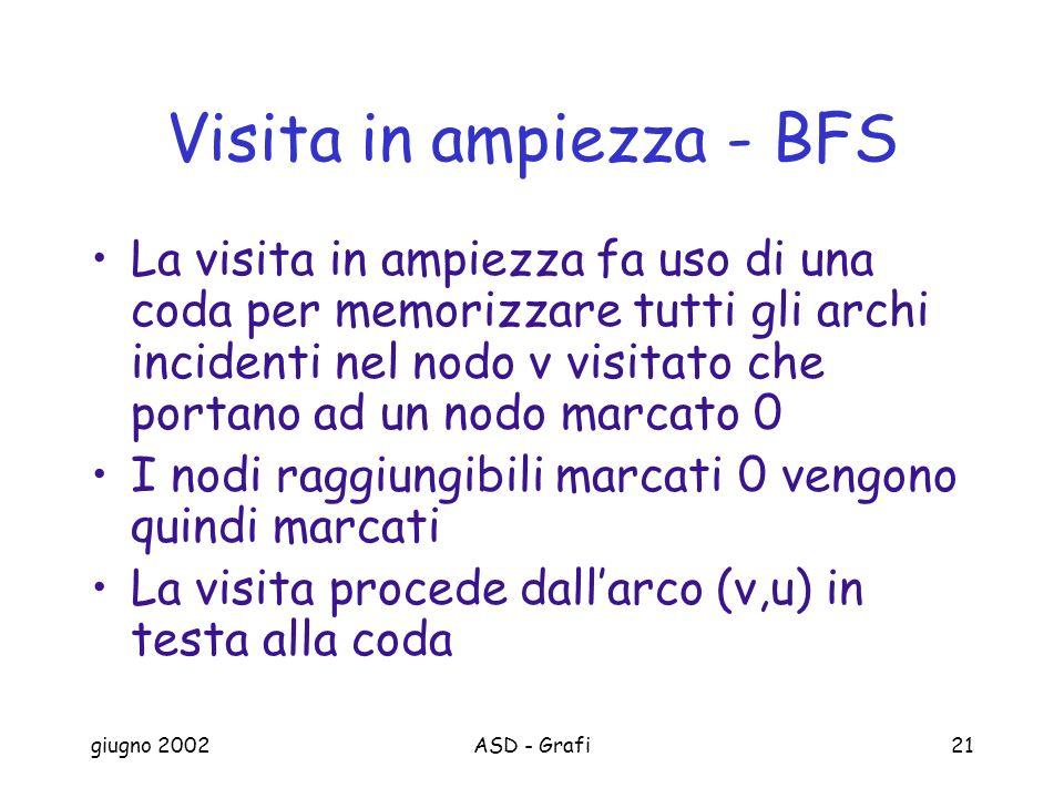giugno 2002ASD - Grafi21 Visita in ampiezza - BFS La visita in ampiezza fa uso di una coda per memorizzare tutti gli archi incidenti nel nodo v visitato che portano ad un nodo marcato 0 I nodi raggiungibili marcati 0 vengono quindi marcati La visita procede dallarco (v,u) in testa alla coda