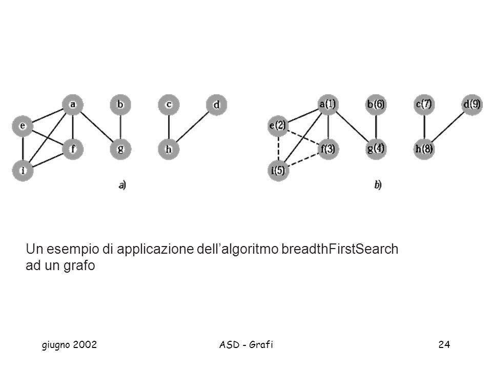 giugno 2002ASD - Grafi24 Un esempio di applicazione dellalgoritmo breadthFirstSearch ad un grafo