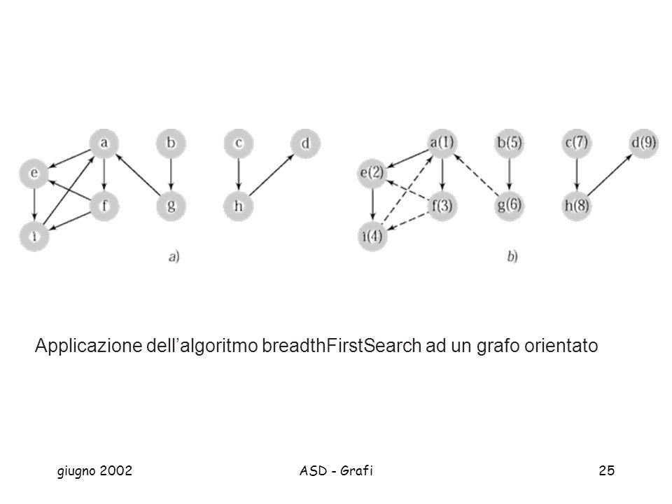 giugno 2002ASD - Grafi25 Applicazione dellalgoritmo breadthFirstSearch ad un grafo orientato