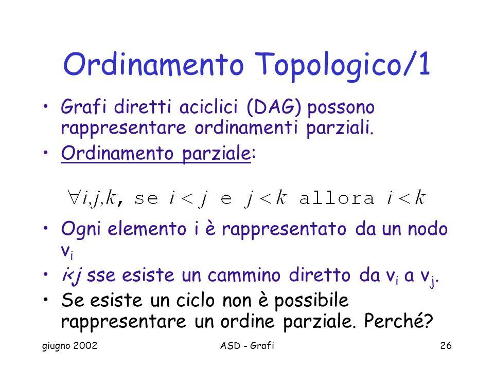 giugno 2002ASD - Grafi26 Ordinamento Topologico/1 Grafi diretti aciclici (DAG) possono rappresentare ordinamenti parziali.