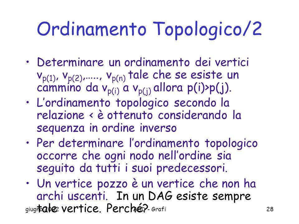 giugno 2002ASD - Grafi28 Ordinamento Topologico/2 Determinare un ordinamento dei vertici v p(1), v p(2),….., v p(n) tale che se esiste un cammino da v p(i) a v p(j) allora p(i)>p(j).