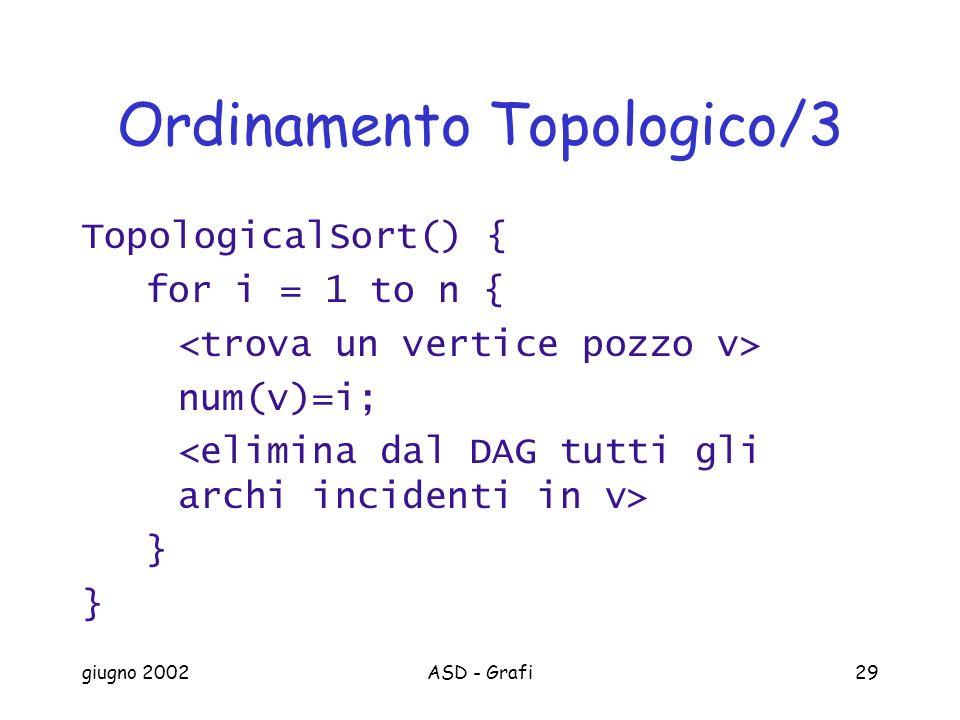 giugno 2002ASD - Grafi29 Ordinamento Topologico/3 TopologicalSort() { for i = 1 to n { num(v)=i; }