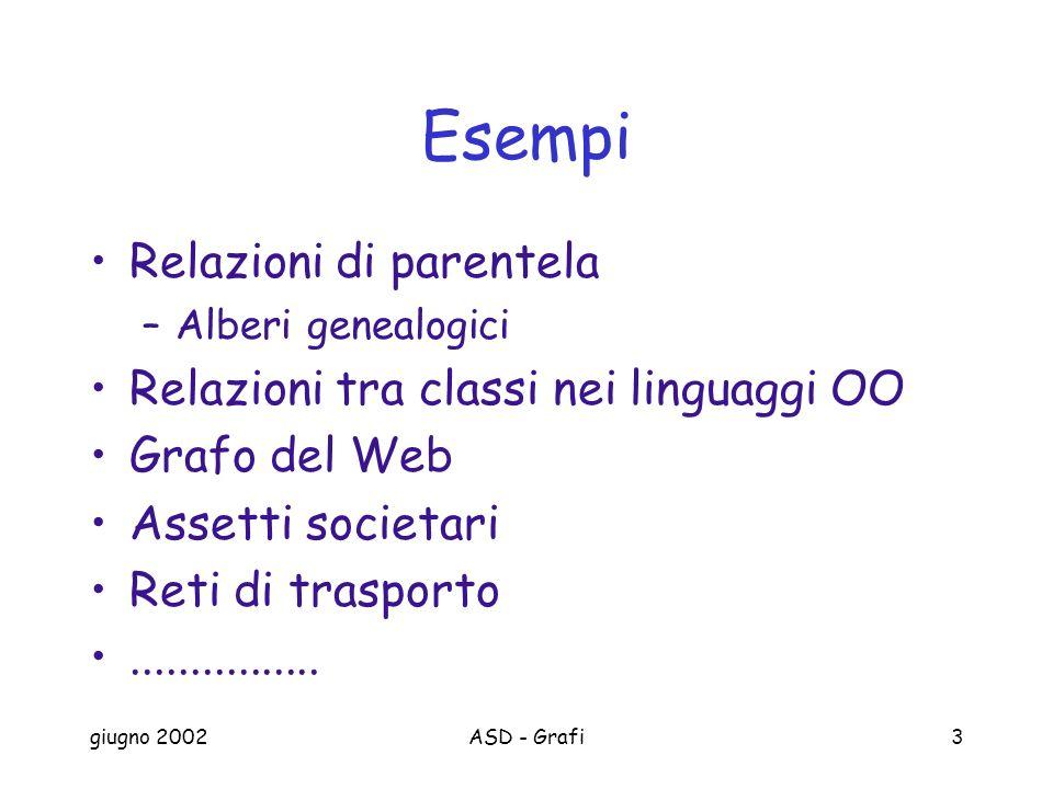 giugno 2002ASD - Grafi3 Esempi Relazioni di parentela –Alberi genealogici Relazioni tra classi nei linguaggi OO Grafo del Web Assetti societari Reti di trasporto................