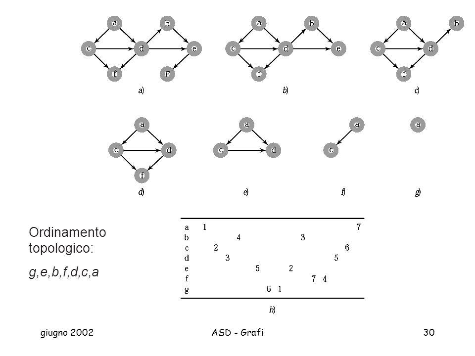 giugno 2002ASD - Grafi30 Ordinamento topologico: g,e,b,f,d,c,a
