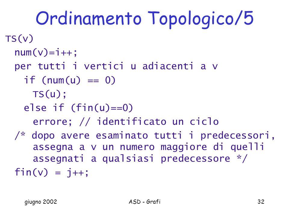giugno 2002ASD - Grafi32 Ordinamento Topologico/5 TS(v) num(v)=i++; per tutti i vertici u adiacenti a v if (num(u) == 0) TS(u); else if (fin(u)==0) errore; // identificato un ciclo /* dopo avere esaminato tutti i predecessori, assegna a v un numero maggiore di quelli assegnati a qualsiasi predecessore */ fin(v) = j++;