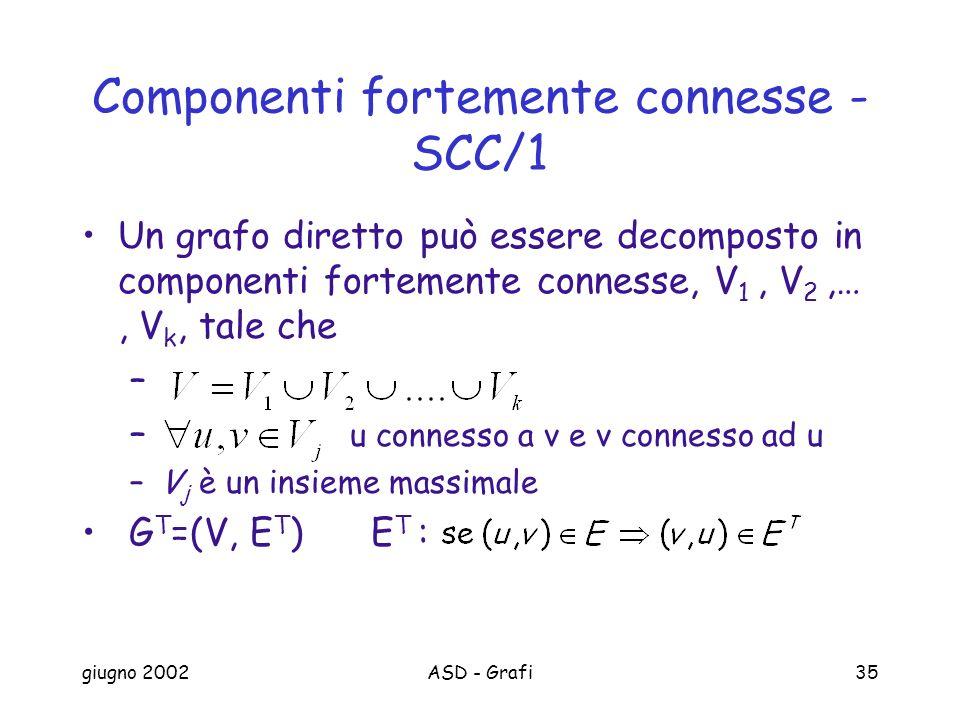giugno 2002ASD - Grafi35 Componenti fortemente connesse - SCC/1 Un grafo diretto può essere decomposto in componenti fortemente connesse, V 1, V 2,…, V k, tale che – – u connesso a v e v connesso ad u –V j è un insieme massimale G T =(V, E T ) E T :