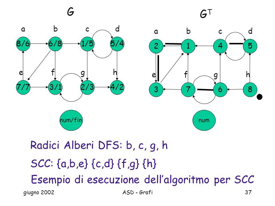 giugno 2002ASD - Grafi37 Esempio di esecuzione dellalgoritmo per SCC num/fin 5/4 G 1/5 c 6/8 d 8/6 ab 4/22/3 g 3/1 h 7/7 ef 5 GTGT 4 c 1 d 2 ab 86 g 7 h 3 ef SCC: {a,b,e} {c,d} {f,g} {h} num Radici Alberi DFS: b, c, g, h