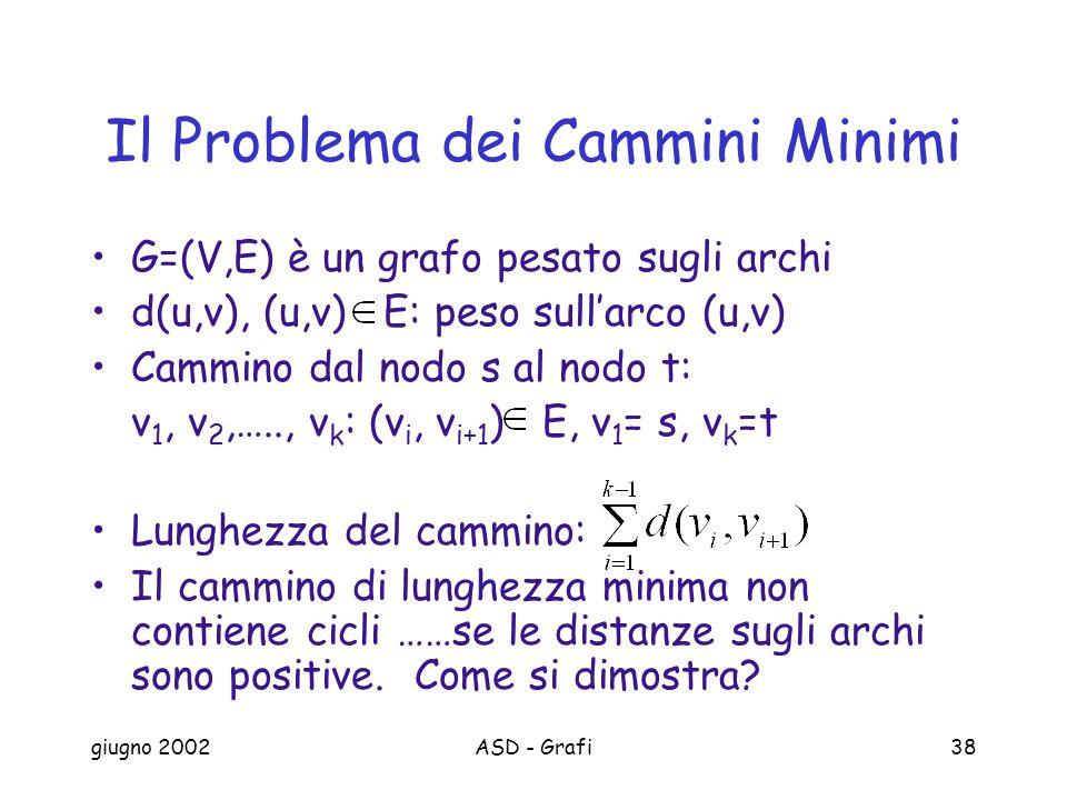 giugno 2002ASD - Grafi38 Il Problema dei Cammini Minimi G=(V,E) è un grafo pesato sugli archi d(u,v), (u,v) E: peso sullarco (u,v) Cammino dal nodo s al nodo t: v 1, v 2,….., v k : (v i, v i+1 ) E, v 1 = s, v k =t Lunghezza del cammino: Il cammino di lunghezza minima non contiene cicli ……se le distanze sugli archi sono positive.
