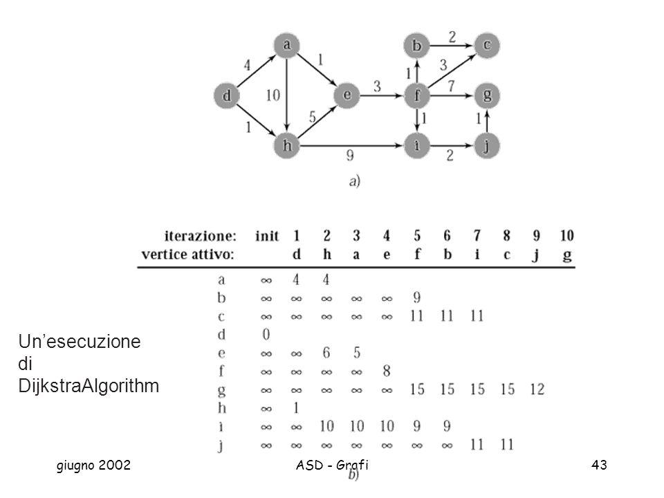giugno 2002ASD - Grafi43 Unesecuzione di DijkstraAlgorithm